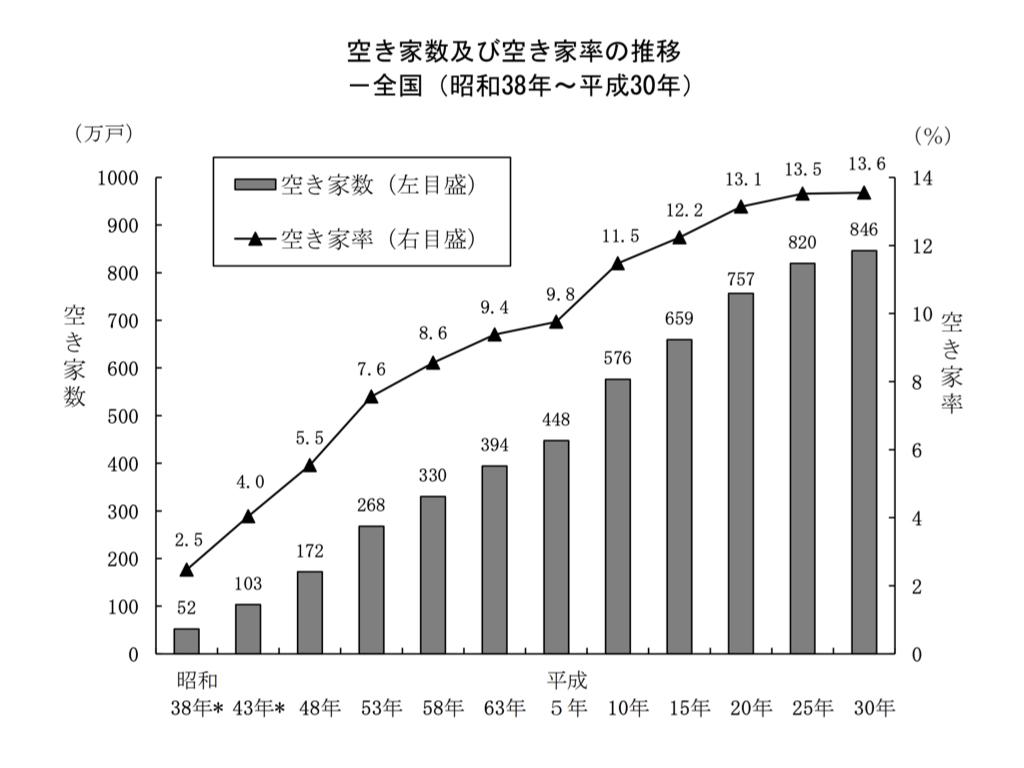 全国の空き家数及空き家率の推移