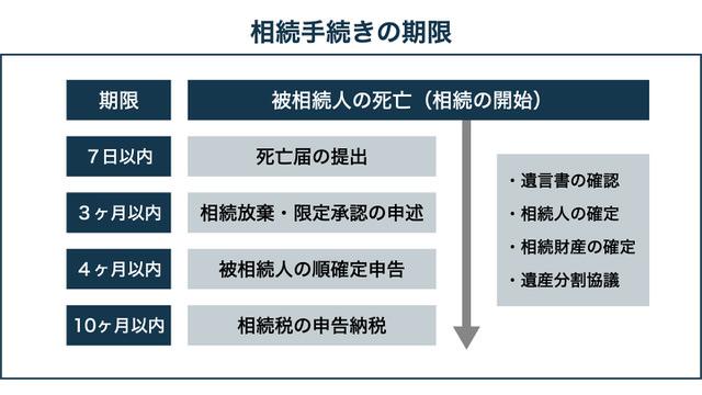 【京都市右京区の相続相談】相続手続きの期限