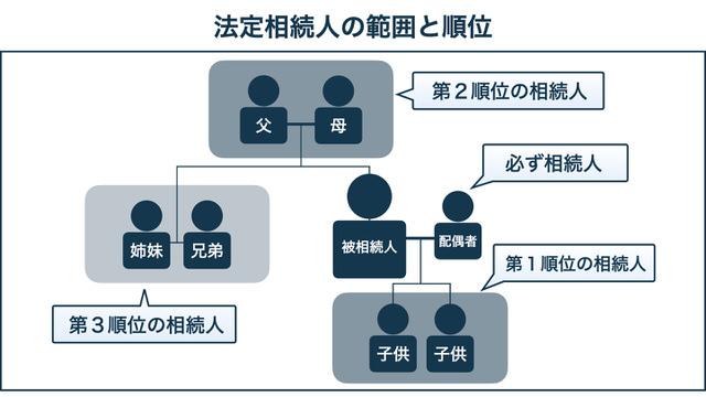 【京都市右京区の相続相談】法定相続人の範囲と順位