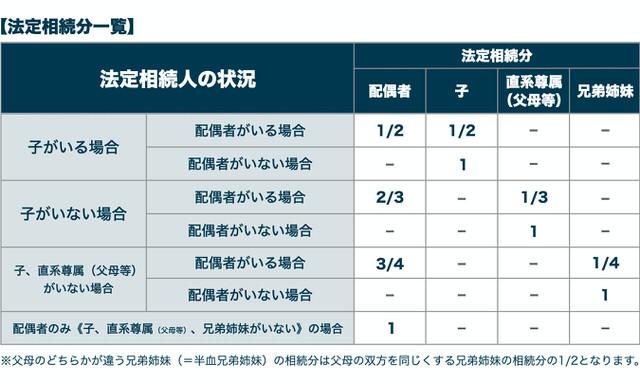 【京都市右京区の相続相談】法定相続分一覧