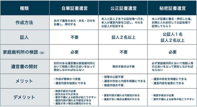 【京都市右京区の相続相談はアンクルホーム】普通方式遺言の種類と特長
